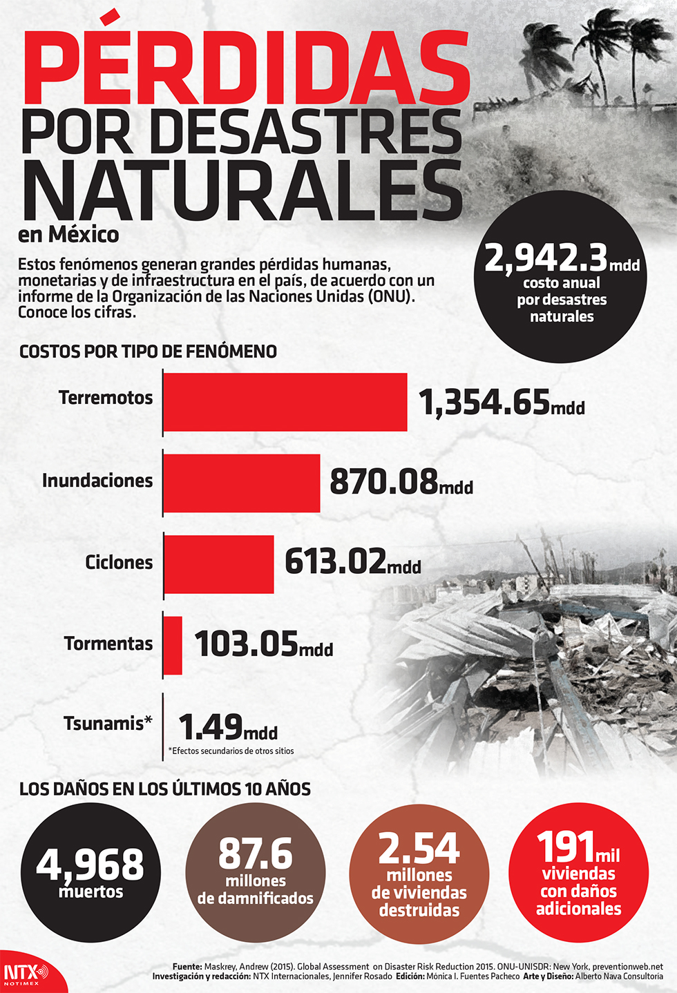 Pérdidas por desastres naturales en México
