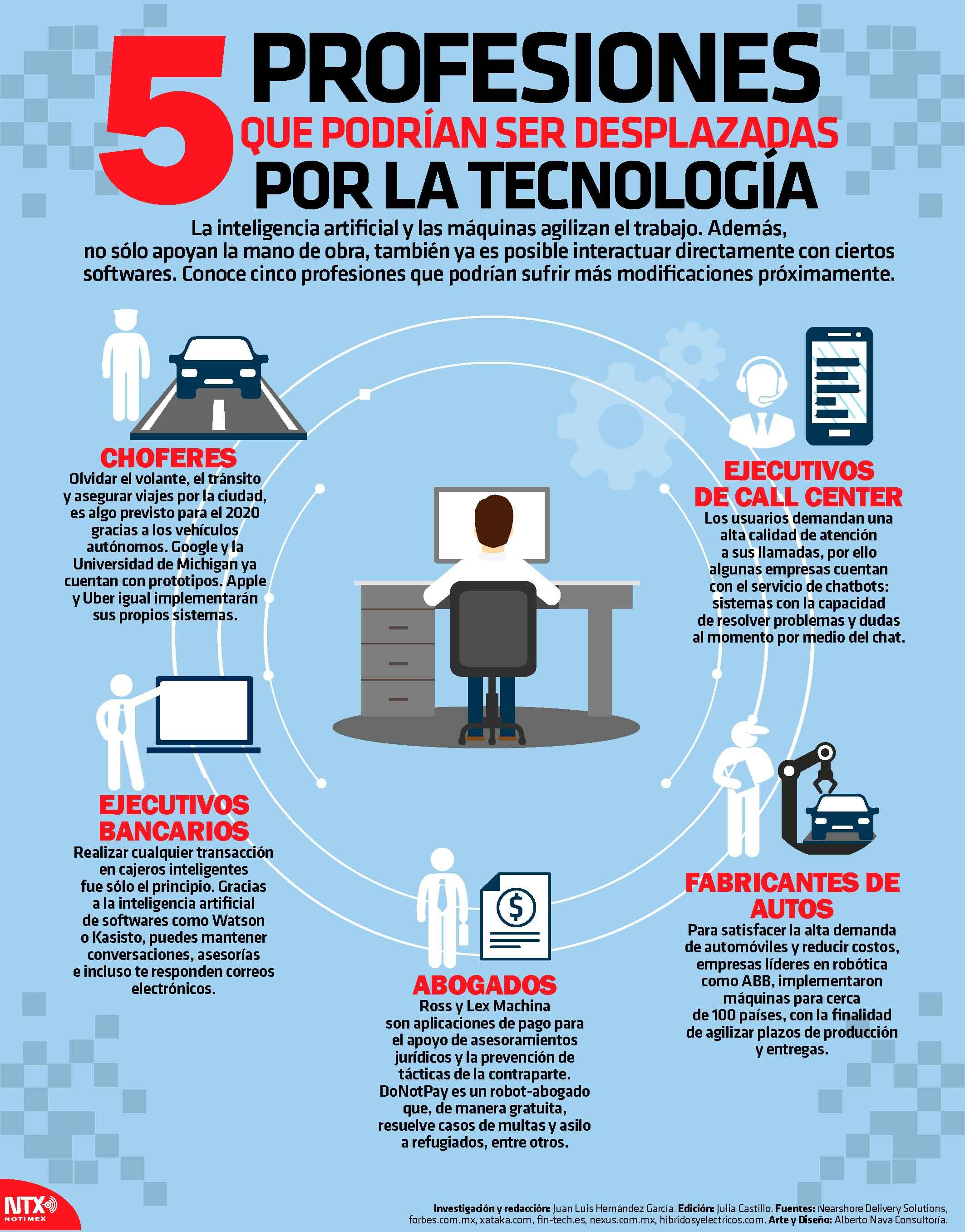 5 profesiones que podrían ser desplazdas por la tecnología