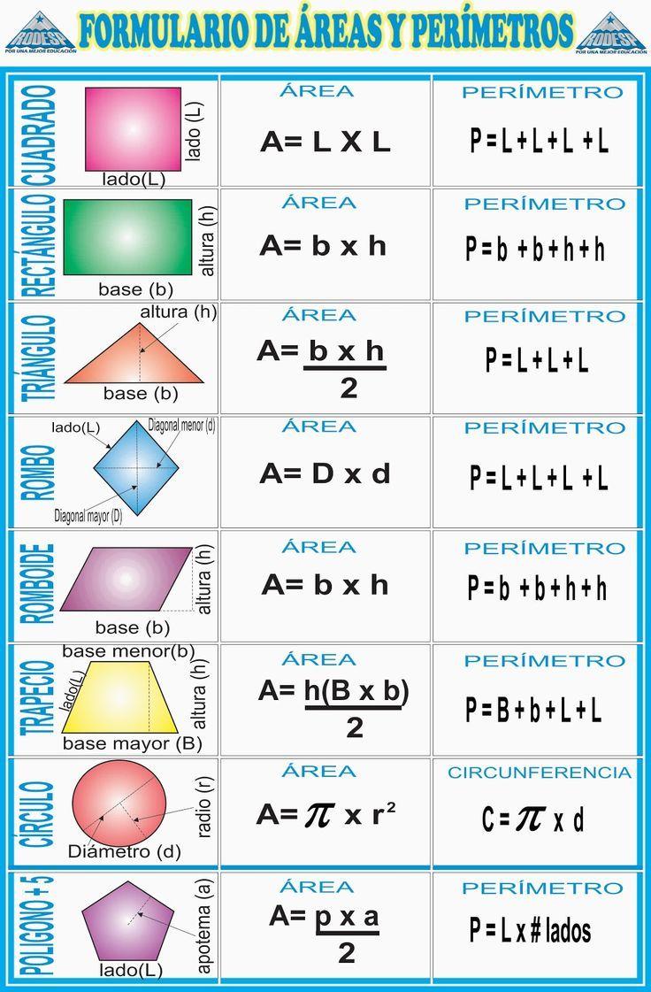 Formulario de áreas y perímetros