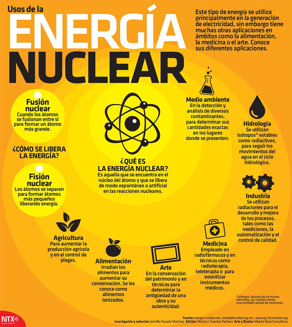 Usos de la energía nuclear