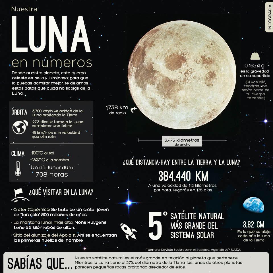 Nuestra Luna en números