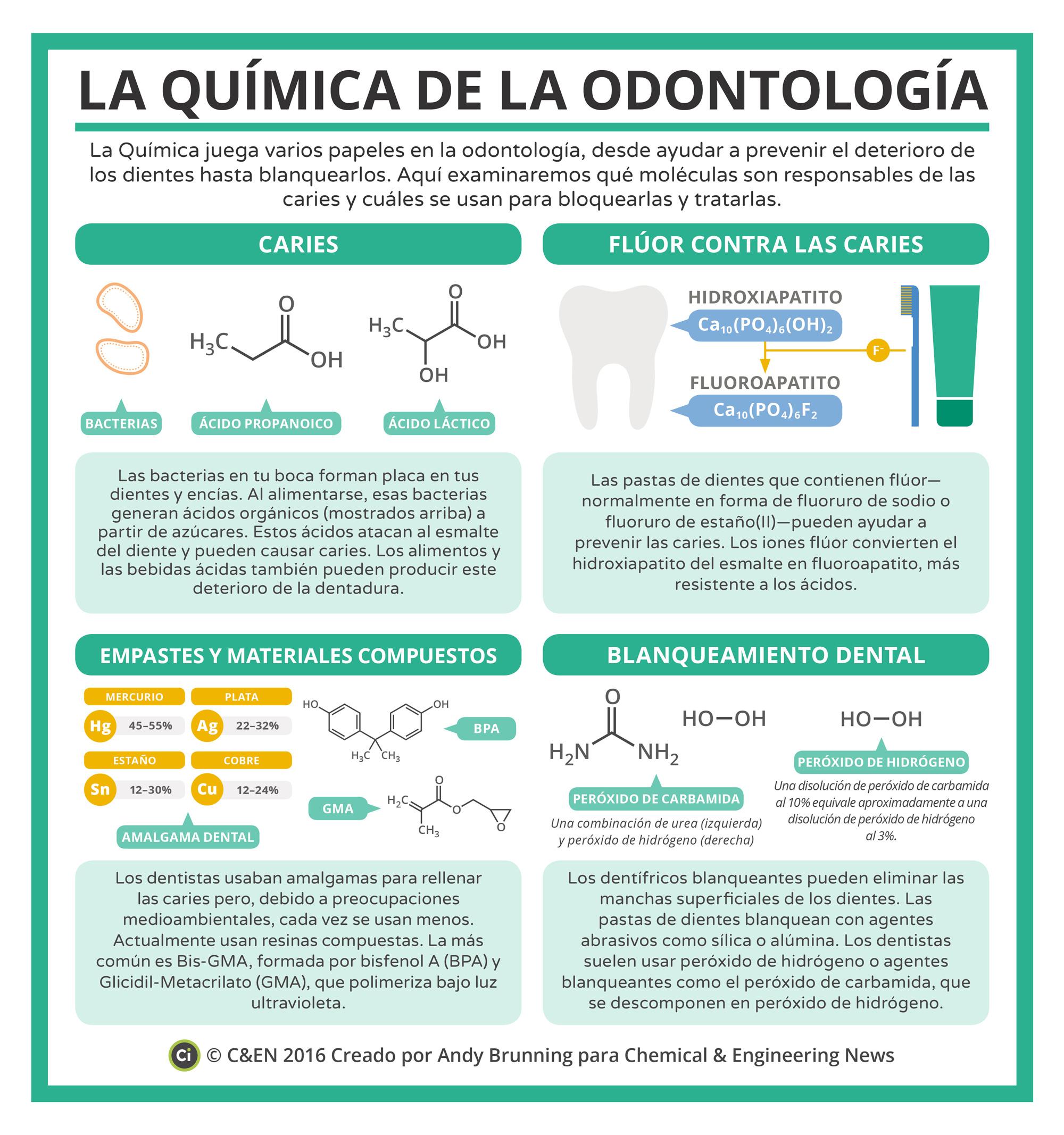 La química de la odontología
