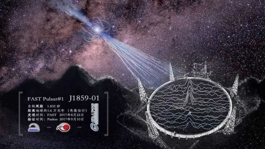 El primer descubrimiento del telescopio chino de radio más grande del mundo