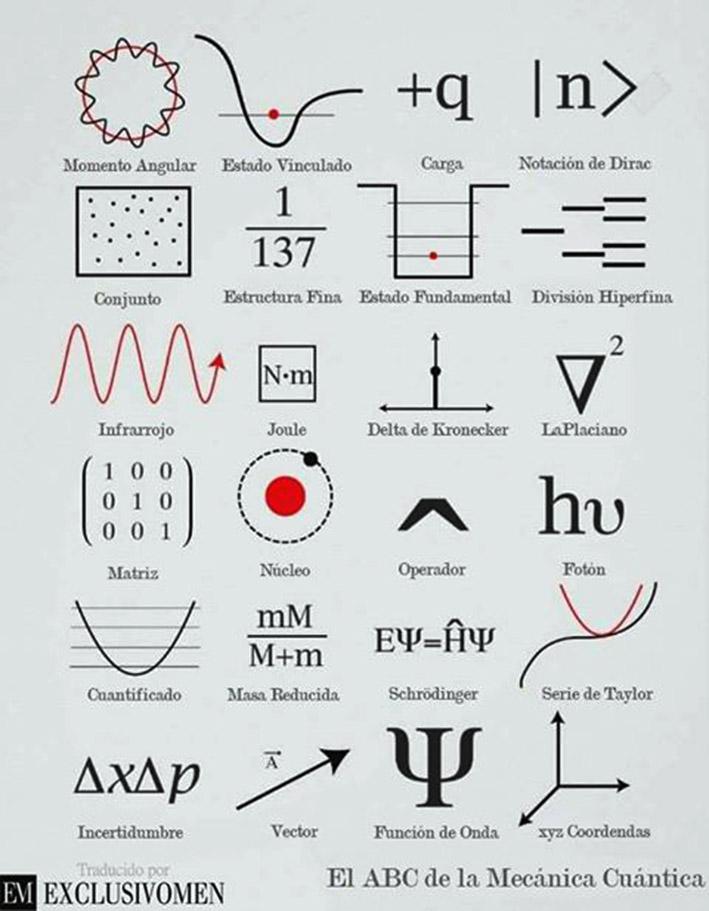 Resultado de imagen de Mecánica cuántica