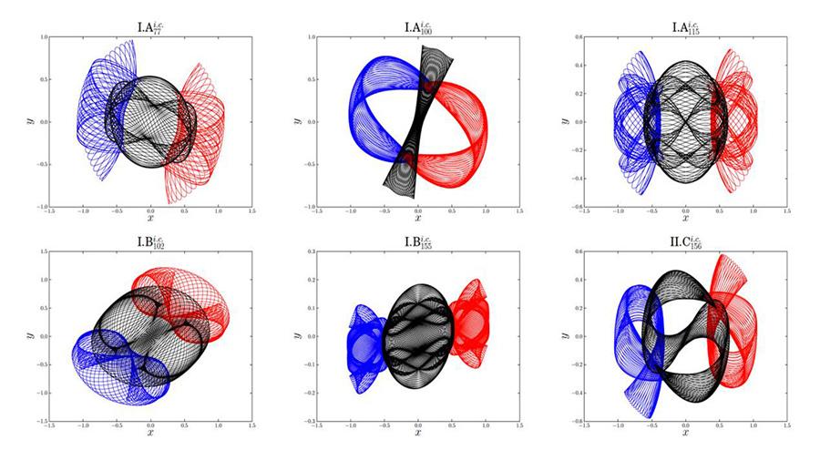 Más de 600 nuevas órbitas periódicas para un famoso problema de Newton