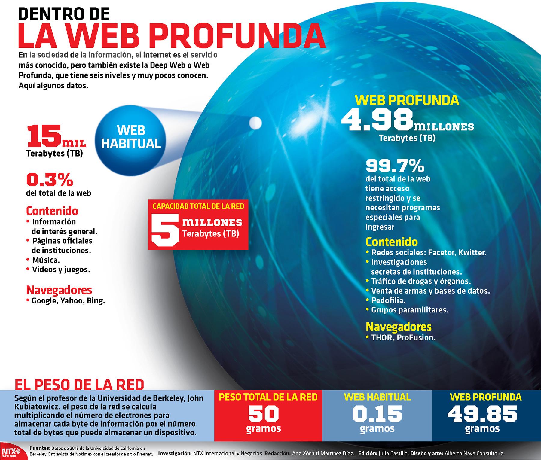 Dentro de la web profunda