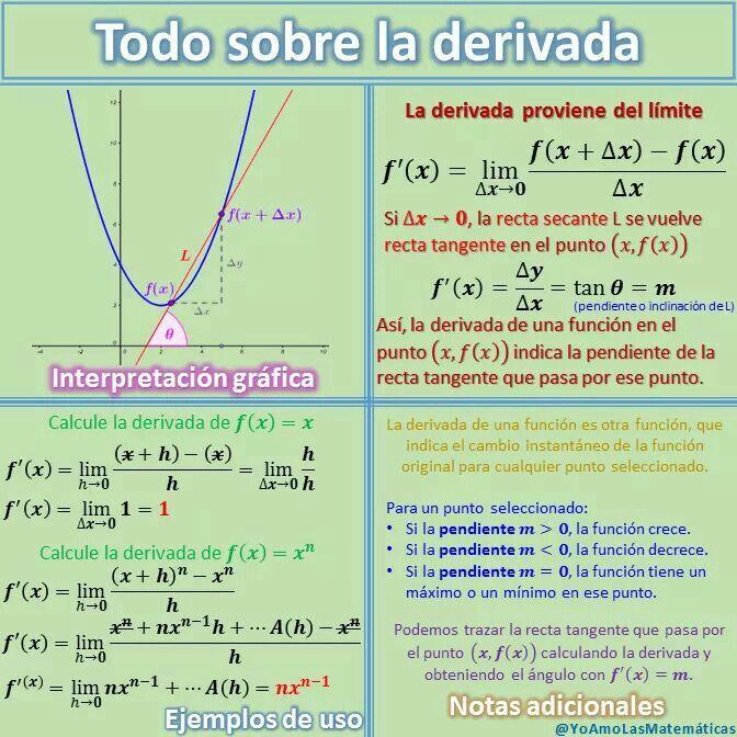 Todo sobre la derivada