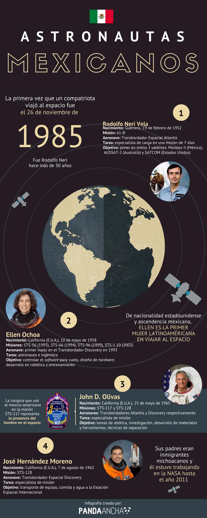 Astronautas mexicanos