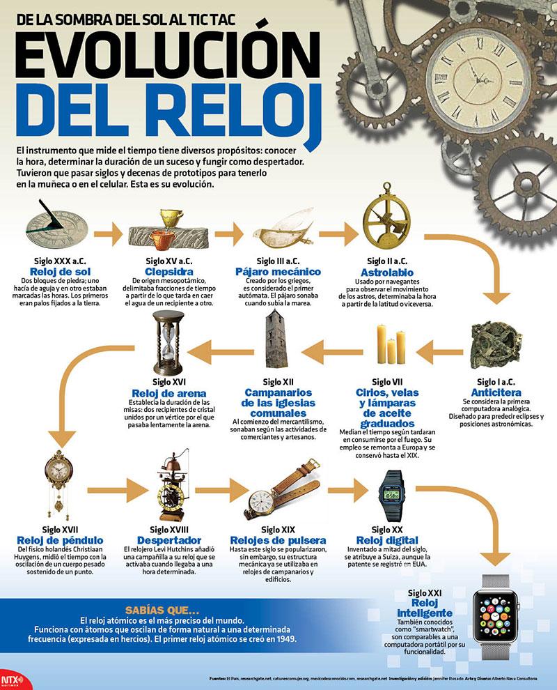 Evolución del reloj