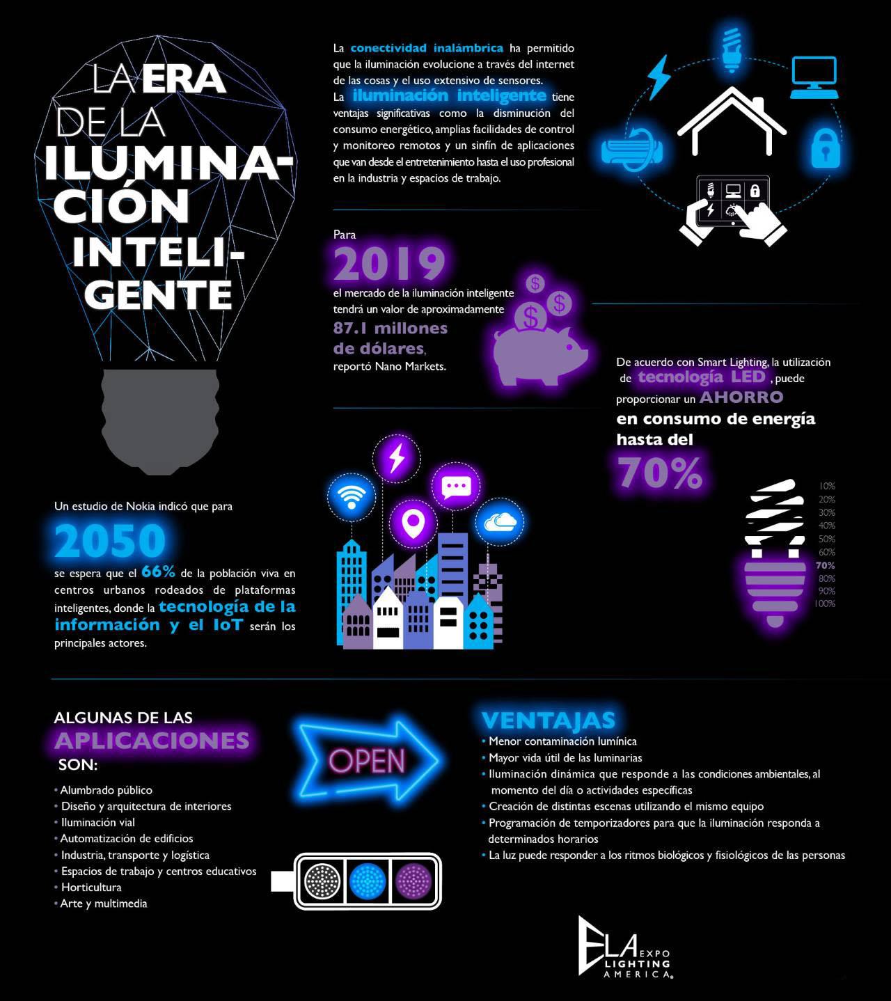 La era de la iluminación inteligente