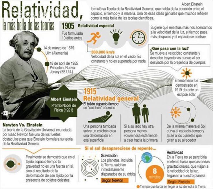 Relatividad, la más bella de las teorías