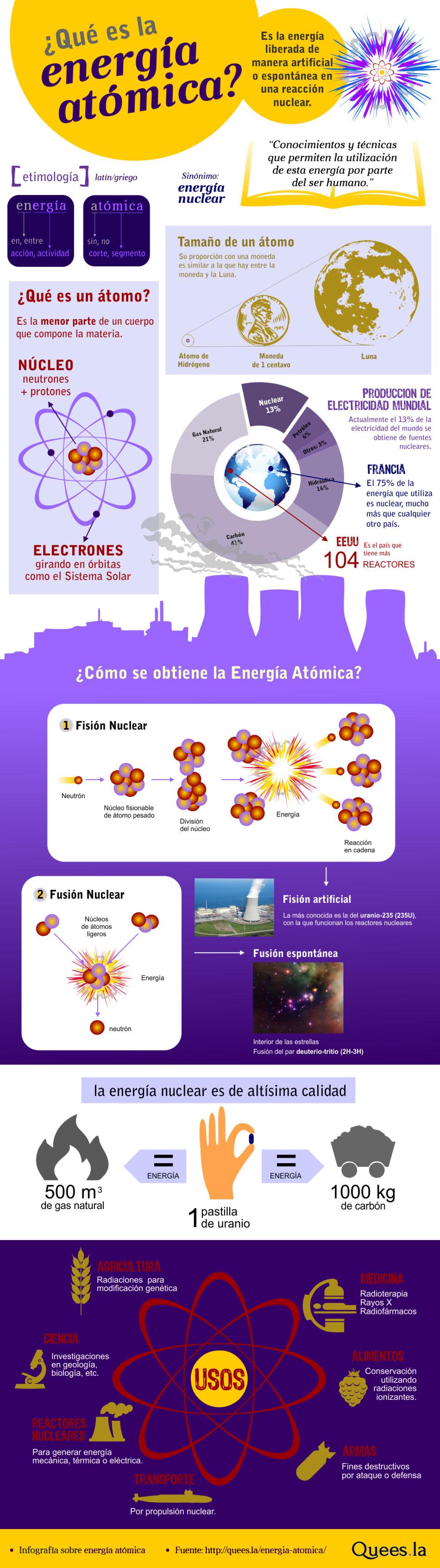 ¿Qué es la energía atómica?