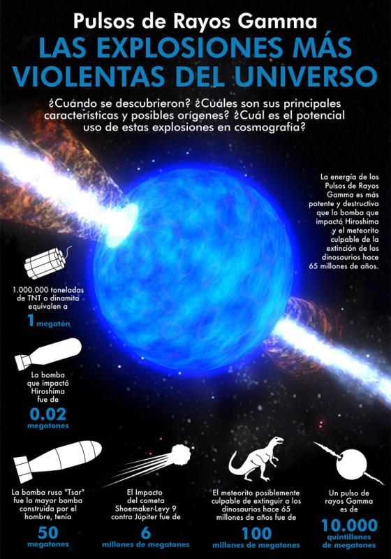 Las explosiones más violentas del universo