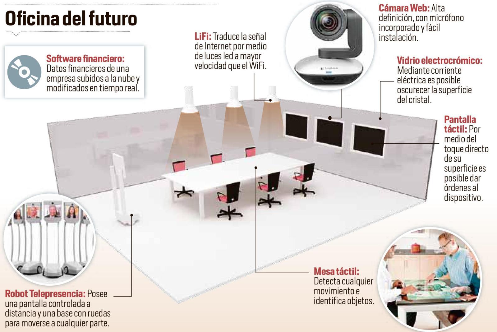 Oficina del futuro