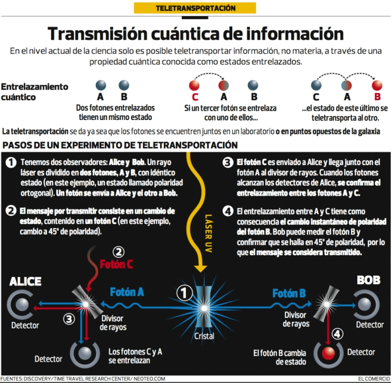 Transmisión cuántica de información