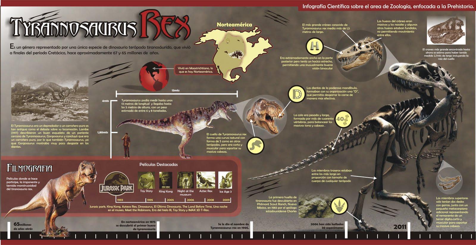 Tirannusaurus Rex