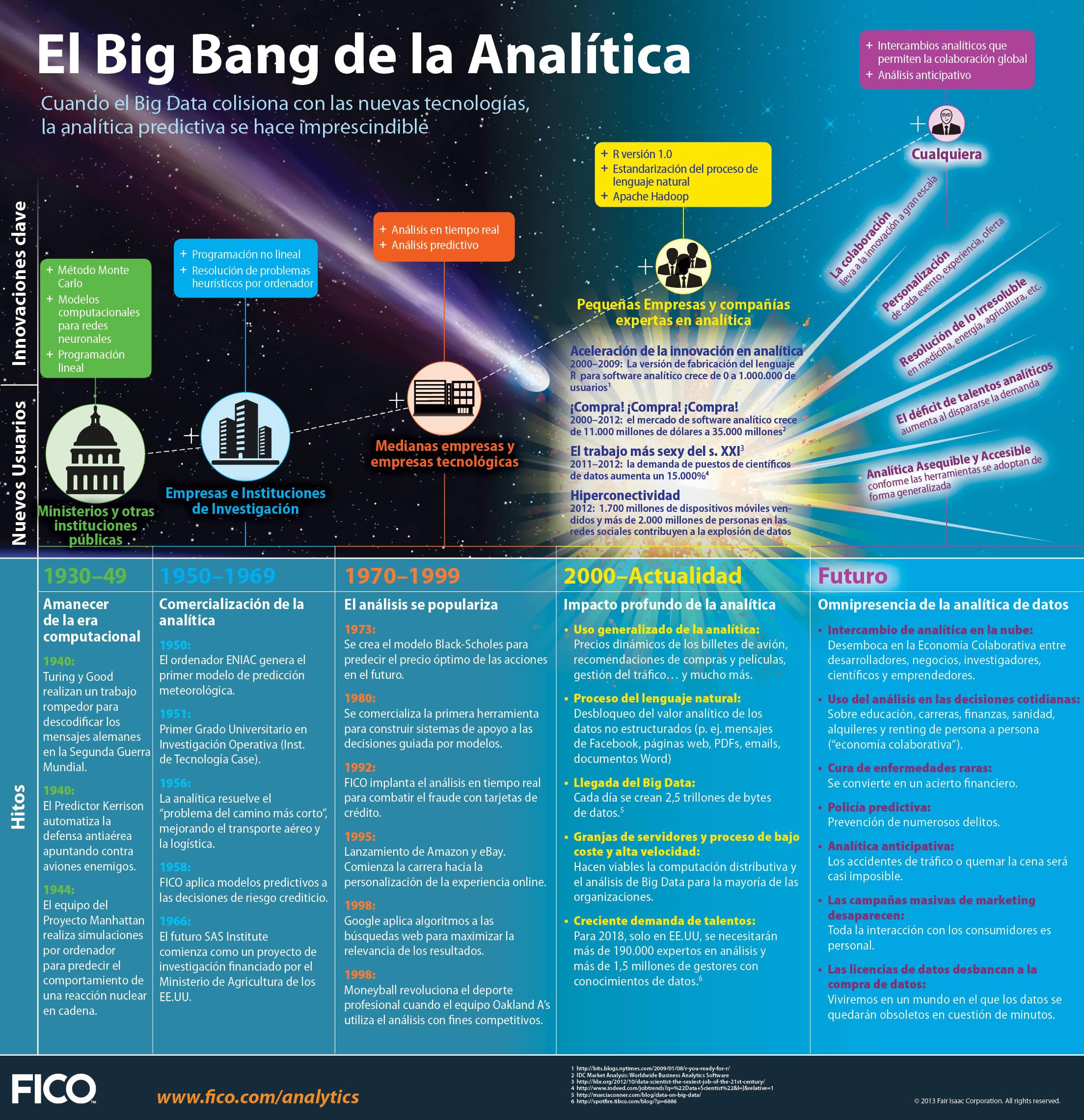 El Big Bang de la Analítica