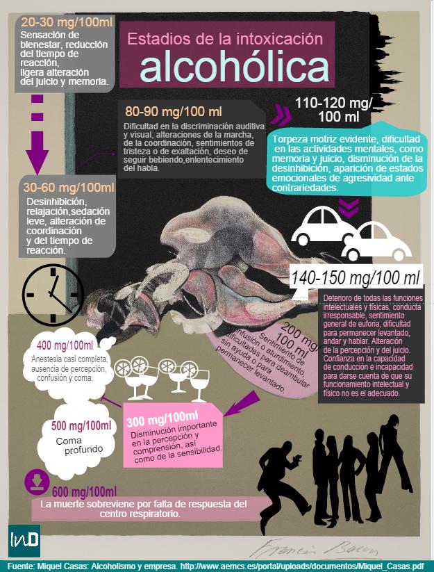 Estadios de la intoxicación alcohólica