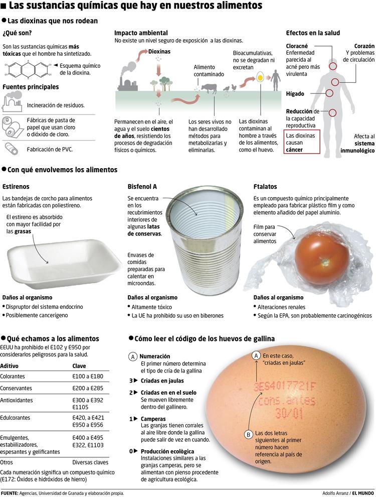 Las sustancias químicas que hay en nuestros alimentos