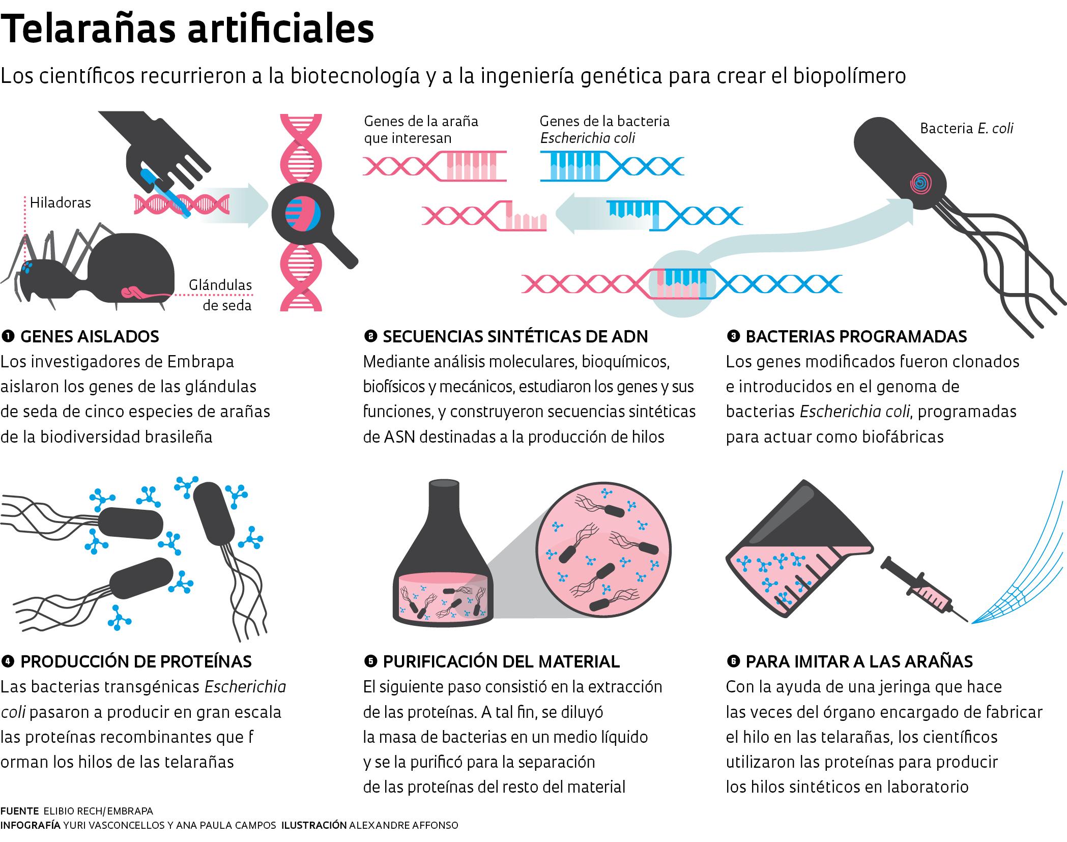 Telarañas artificiales