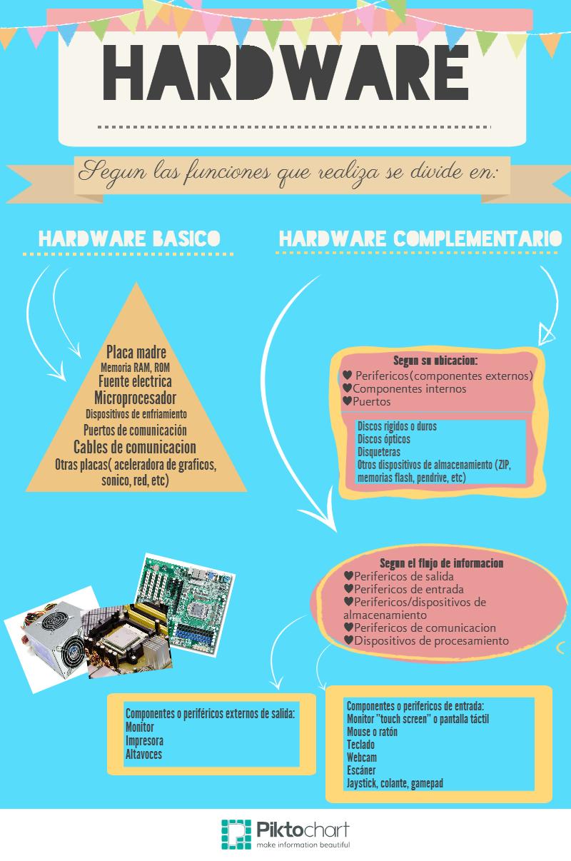 Hardware, según las funciones que realiza se divide en: