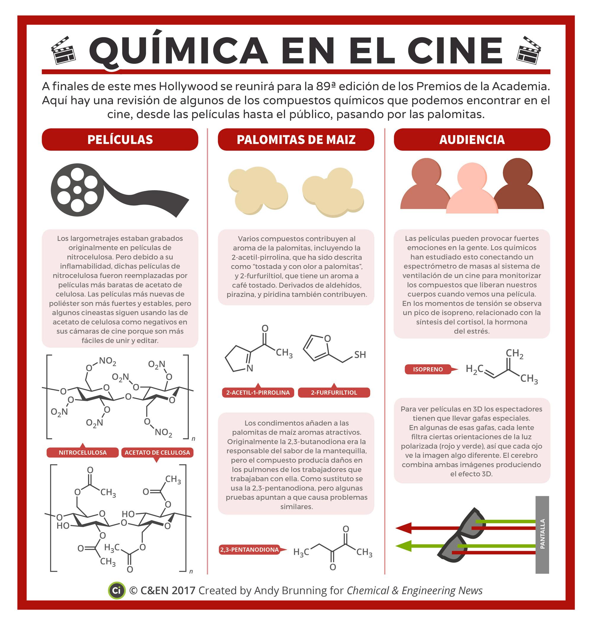 Química en el cine