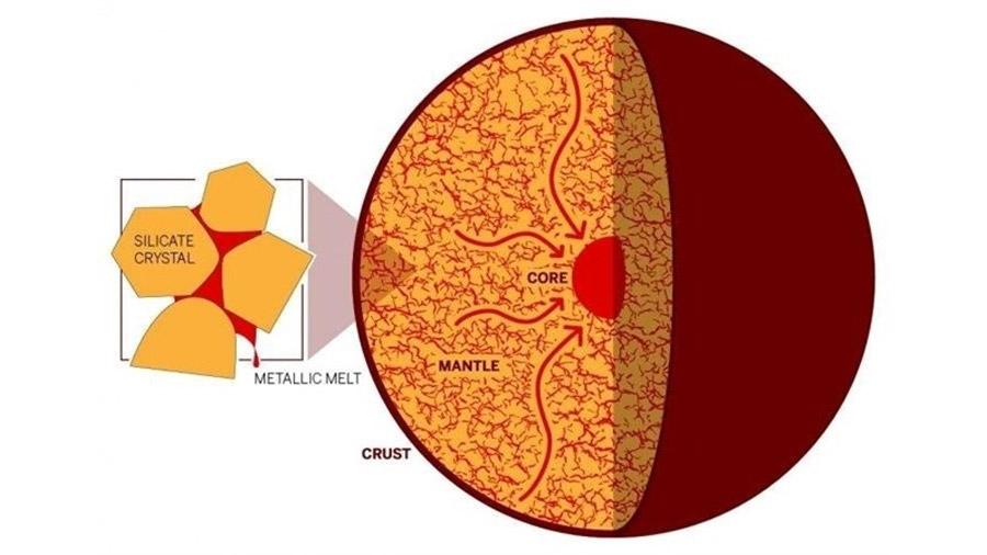 Los núcleos de mundos rocosos se hacen metálicos por filtración