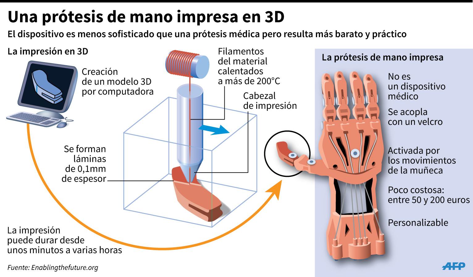 Una prótesis de mano impresa en 3D