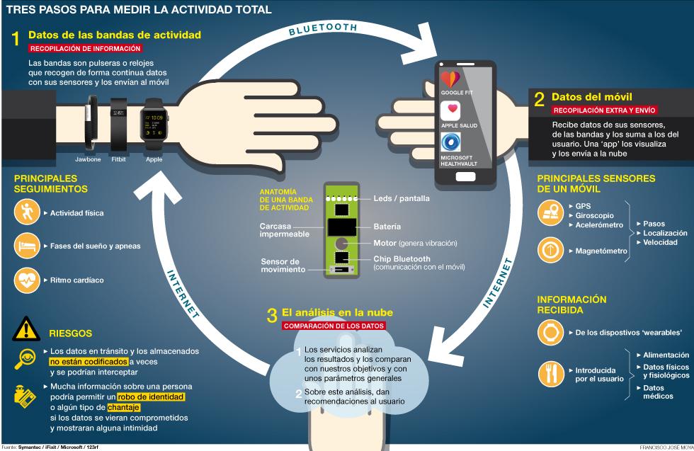 Sensores y apps que controlan la actividad fisica