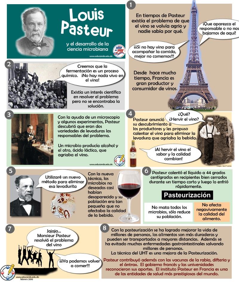Louis Pasteur y el desarrollo de la ciencia microbiana