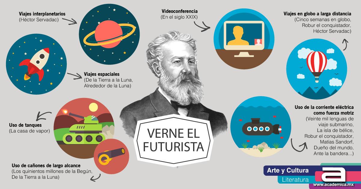 Verne el futurista