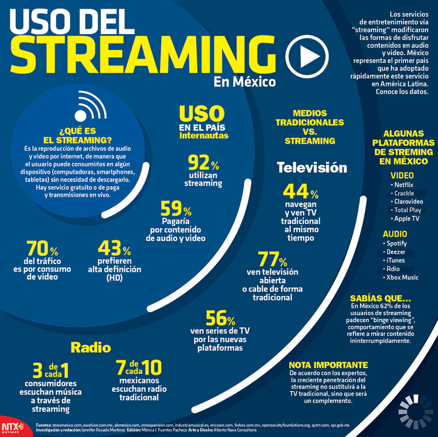Uso del streaming en México