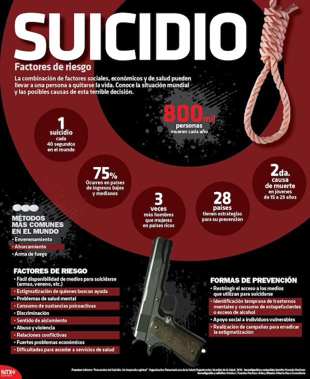 Suicidio, factores de riesgo