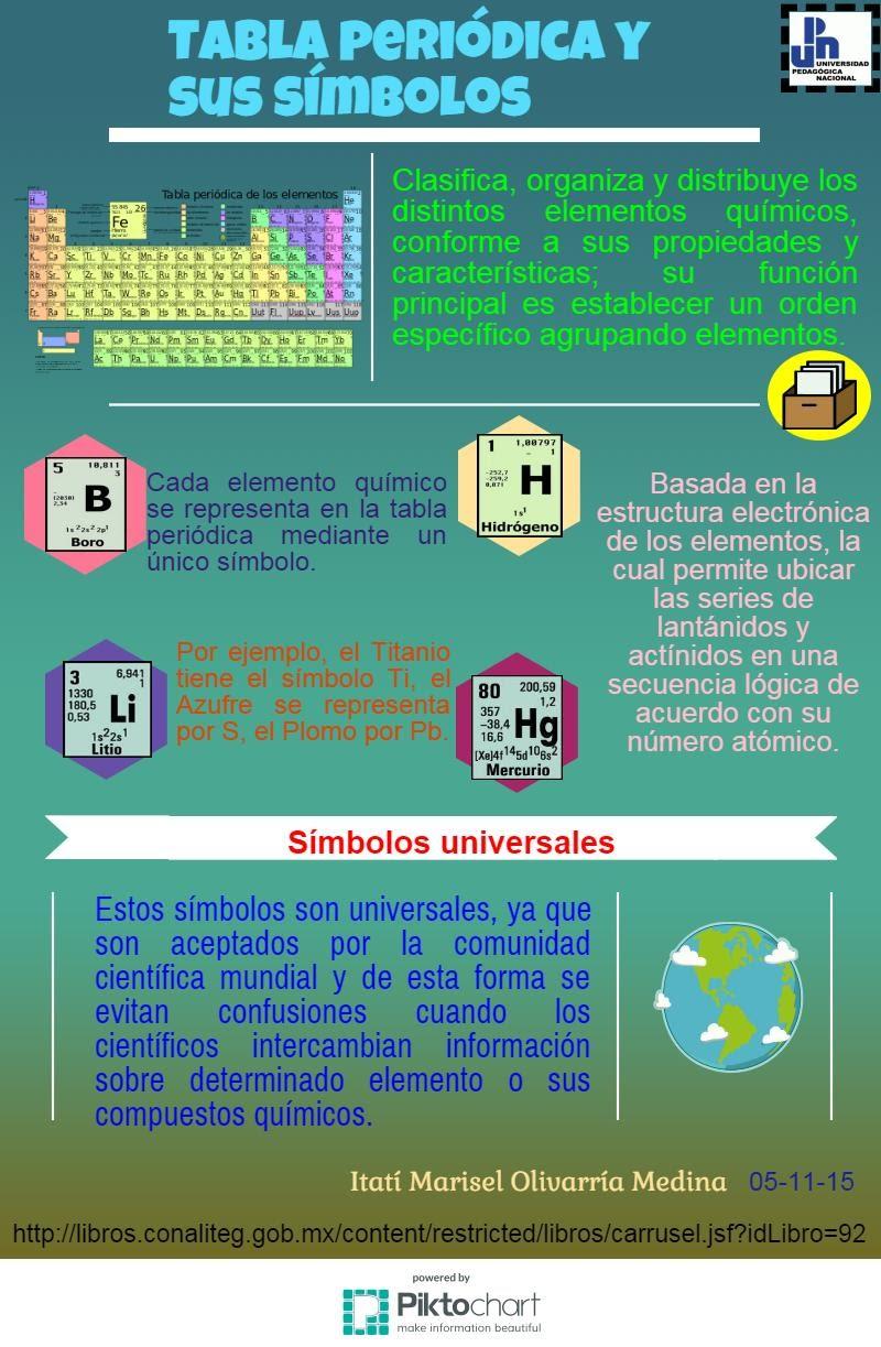 Tabla periódica y sus símbolos