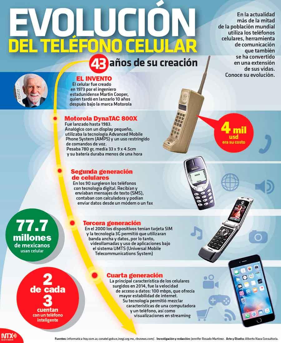 Evolución de teléfono celular