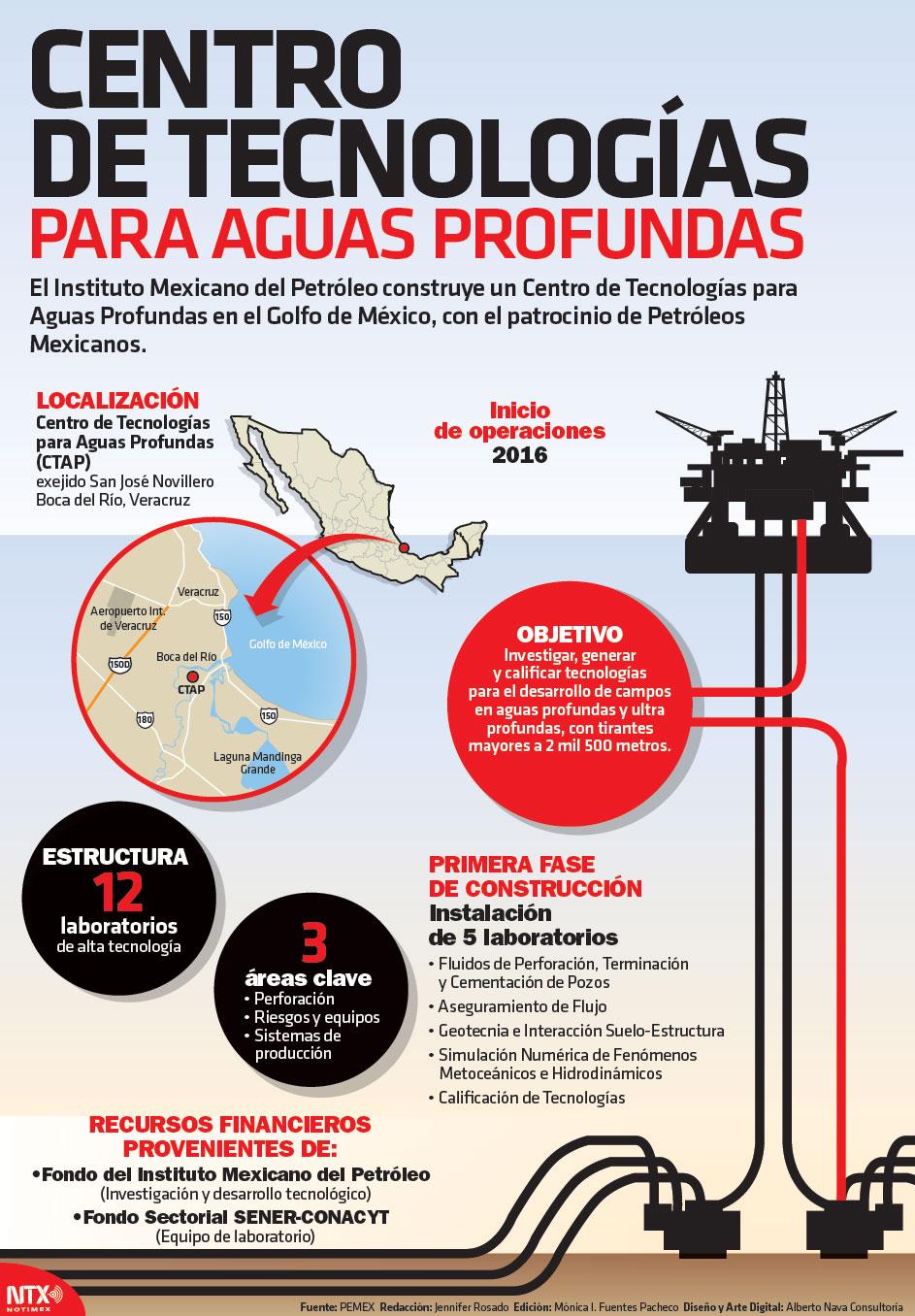 Centro de Tecnologías para aguas profundas