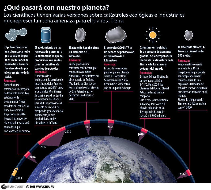 ¿Que pasará con nuestro planeta?