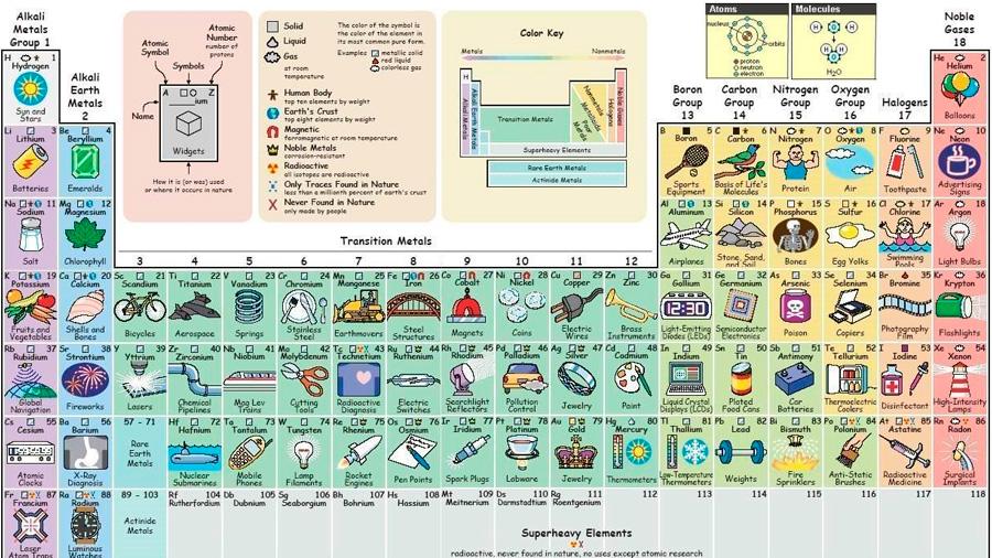 La tabla peridica que te dice para qu sirve cada elemento invdes urtaz Gallery