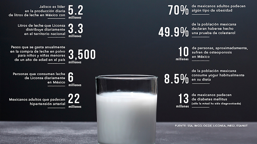 Patentan científicos mexicanos en EU bebida tipo yogurt que reduce la presión arterial
