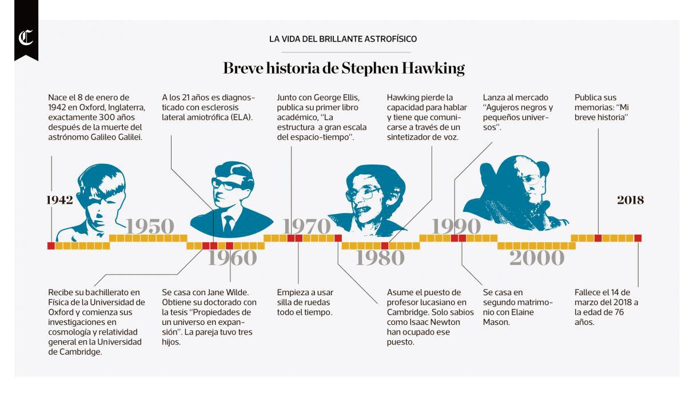 Breve historia de Stephen Hawking