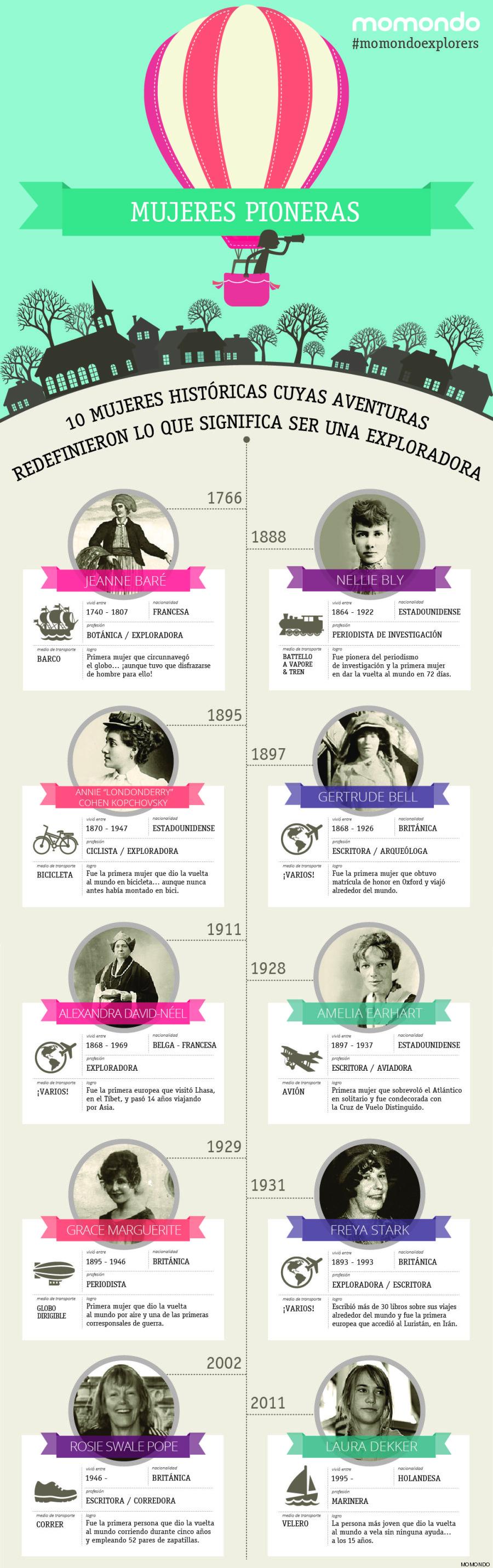 10 mujeres históricas cuyas aventuras redefinieron lo que significa ser una exploradora