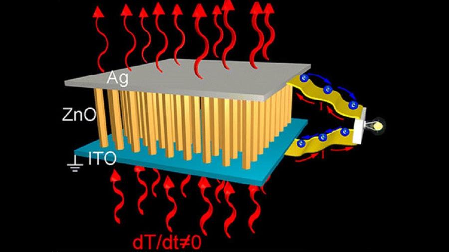 Descubren cómo convertir en energía el calor que desprende un ordenador o un coche