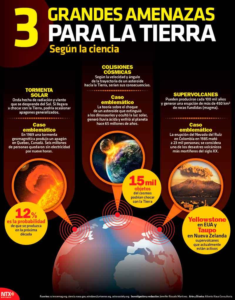 3 Grandes amenazas para la Tierra segun la ciencia