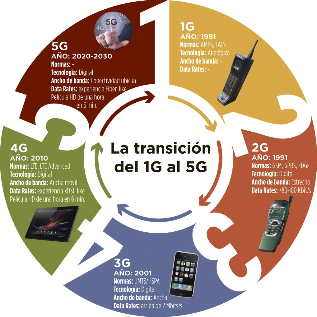 La transición del 1G al 5G