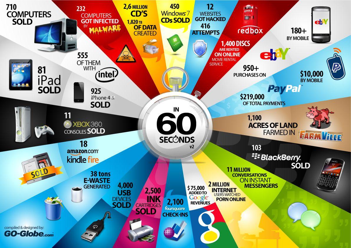 Qué sucede en el sector tecnológico cada minuto