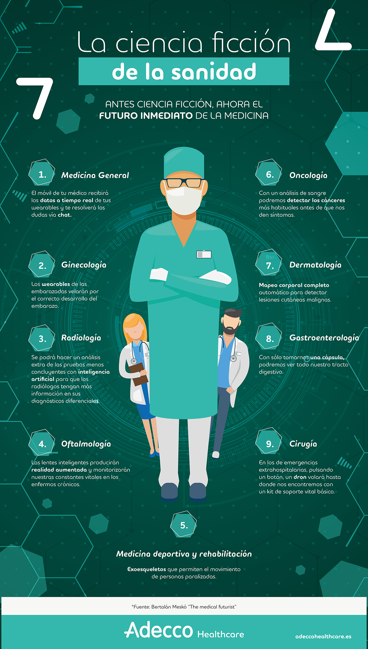 La ciencia ficción de la sanidad