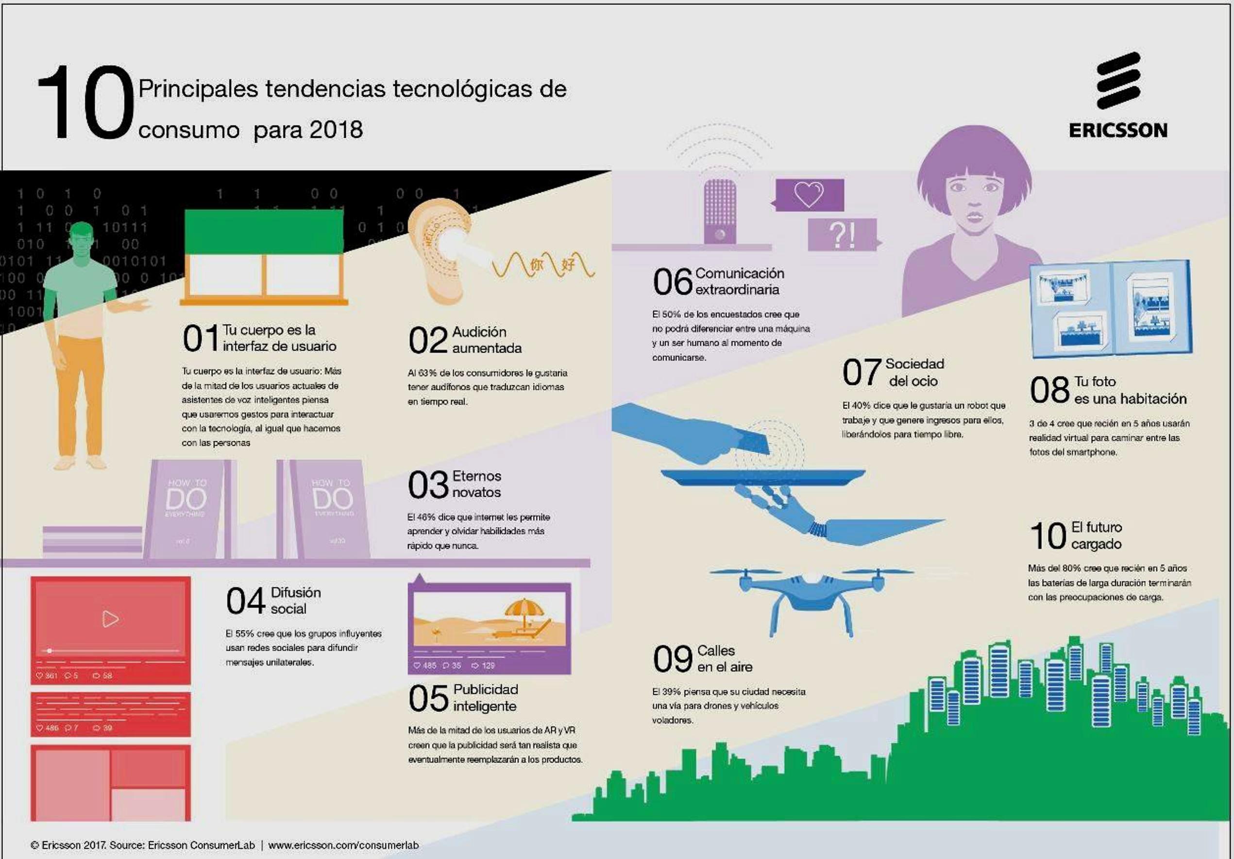 10 principales tendencias tecnológicas de consumo para 2018
