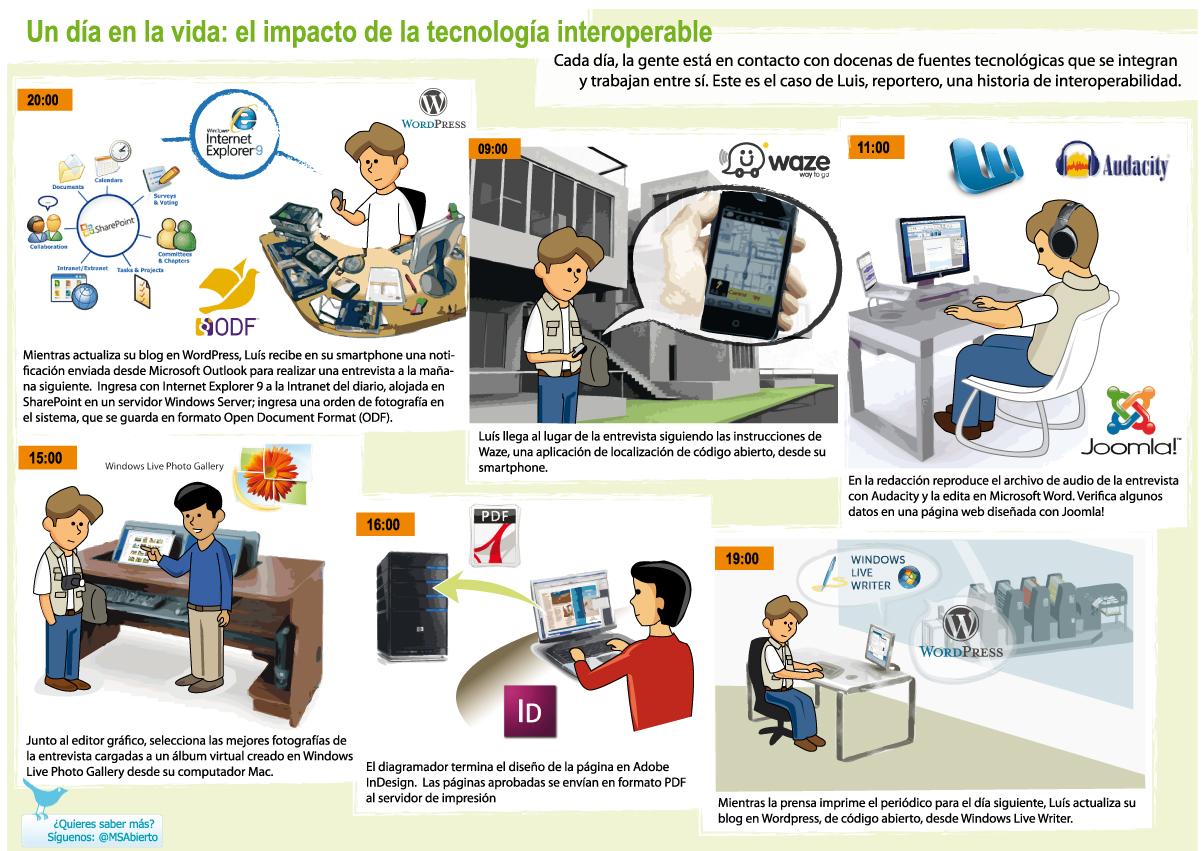Un día en la vida: el impacto de la tecnología interoperable