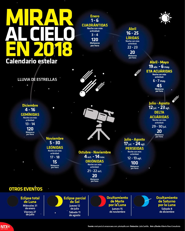 Mirar al cielo en 2018