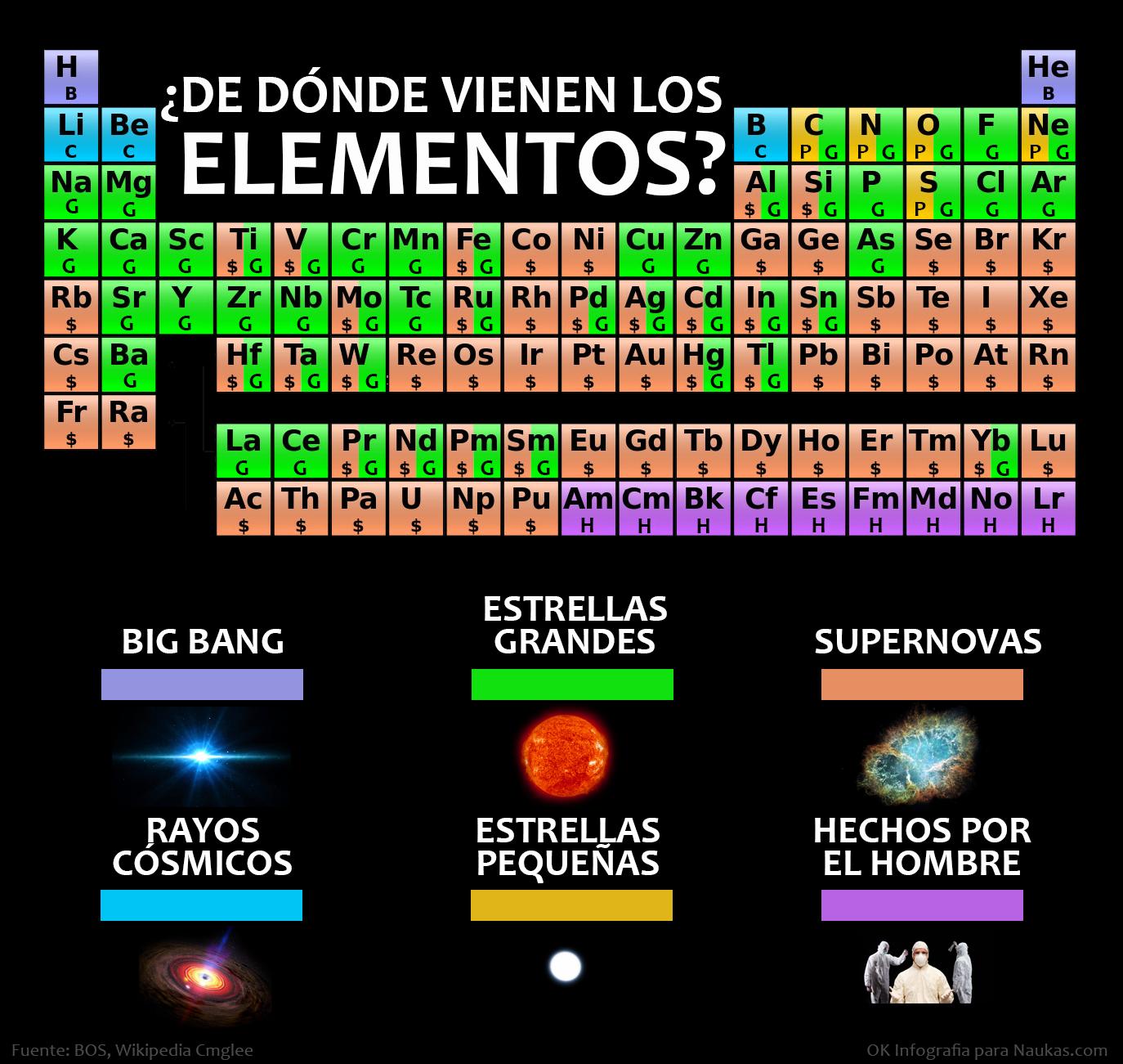 de dnde vienen los elementos - Tabla Periodica De Los Elementos Quimicos En Grande